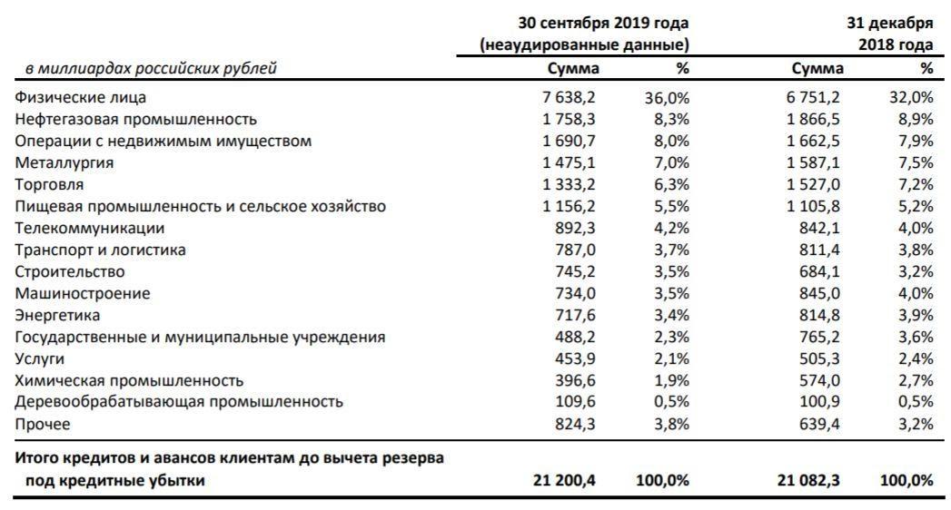 Кредитный портфель Сбербанка за 2019 год