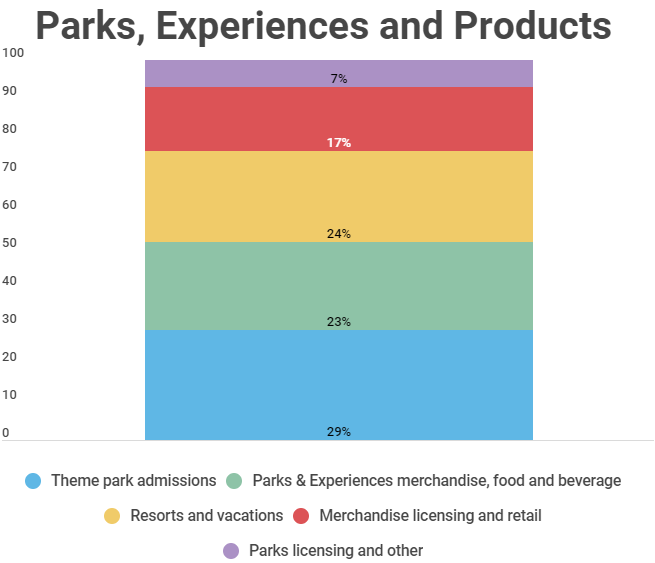 Сегмент Parks, Experiences and Products