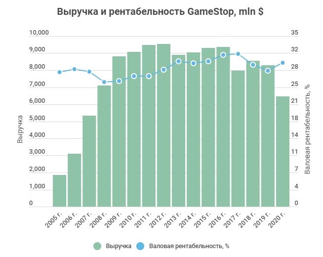 Выручка и рентабельность GameStop