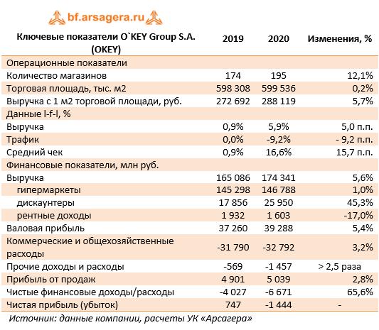 Ключевые показатели O`KEY Group S.A. (OKEY) (OKEY), 2020