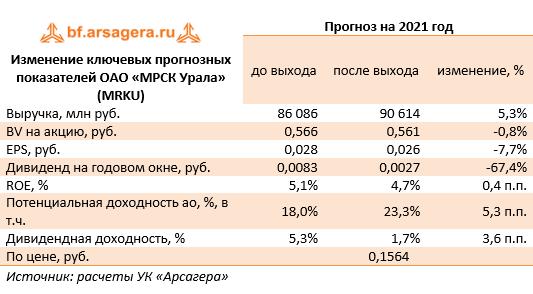 Изменение ключевых прогнозных показателей ОАО «МРСК Урала» (MRKU) (MRKU), 2020