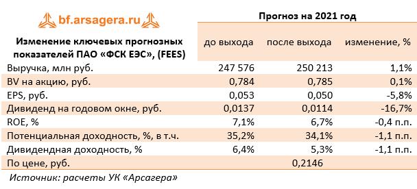 Изменение ключевых прогнозных показателей ПАО «ФСК ЕЭС», (FEES) (FEES), 2020