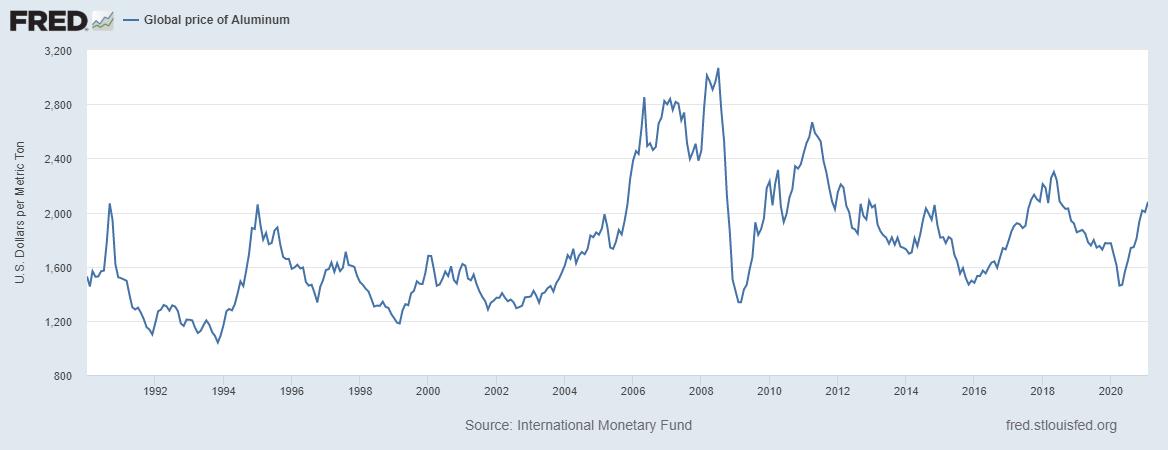 Цена алюминия с 90-х годов