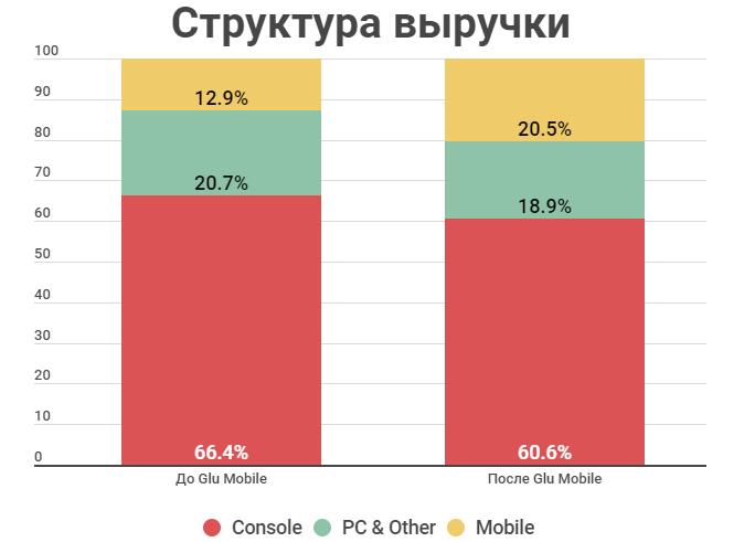 Структура выручки до/после покупки Glu Mobile