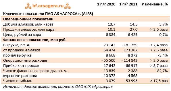 Ключевые показатели ПАО АК «АЛРОСА», (ALRS) (ALRS), 1H2021