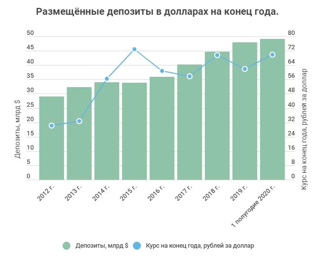 Депозиты сургутнефтегаза в долларах