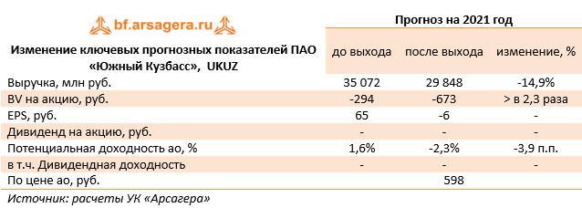 Изменение ключевых прогнозных показателей ПАО «Южный Кузбасс»,  UKUZ  (UKUZ), 2020
