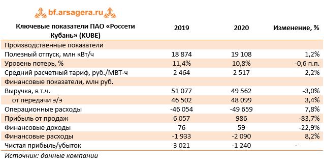 Ключевые показатели ПАО «Россети Кубань» (KUBE) (KUBE), 2020