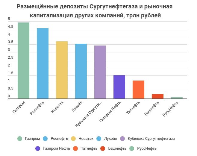 Депозиты сургутнефтегаза в рублях и капитализация других нефтегазовых компаний