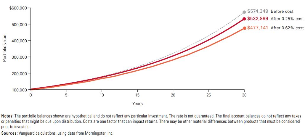 Долгосрочное влияние комиссий на инвестиционный портфель
