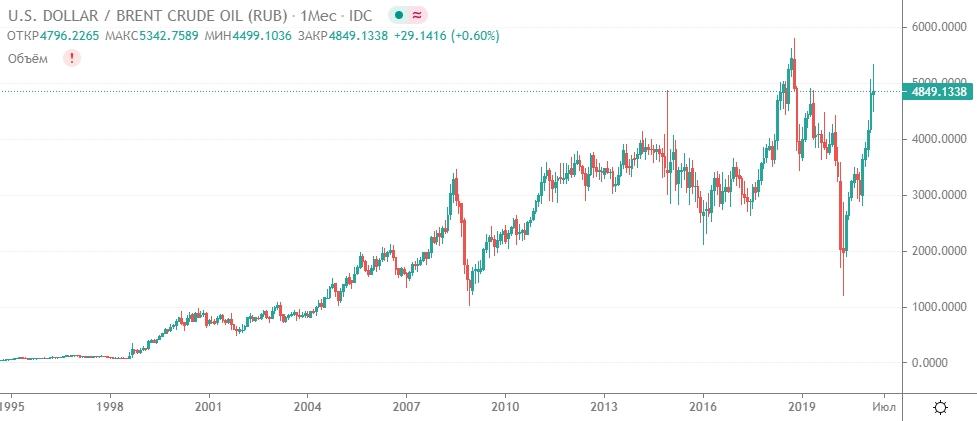 График цен на нефть в рублях