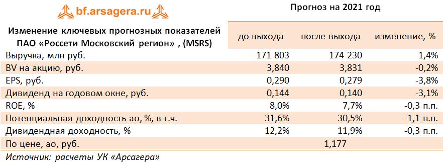 Изменение ключевых прогнозных показателей ПАО «Россети Московский регион» , (MSRS) (MSRS), 1Q2021