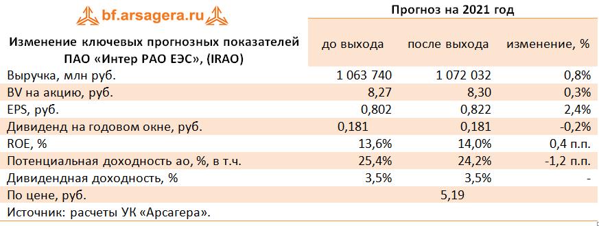 Изменение ключевых прогнозных показателей ПАО «Интер РАО ЕЭС», (IRAO) (IRAO), 2020