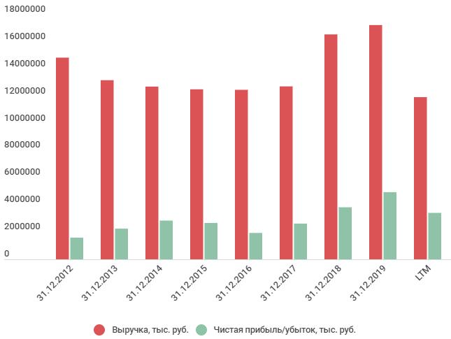 Финансовые результаты Уралкуз