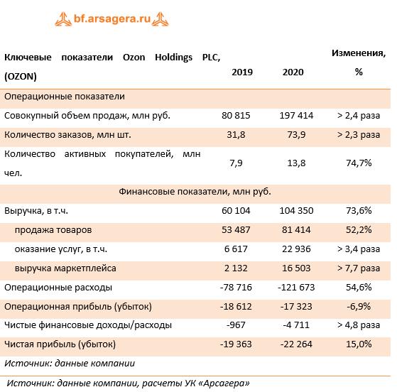 Ключевые показатели Ozon Holdings PLC, (OZON) (OZON), 2020