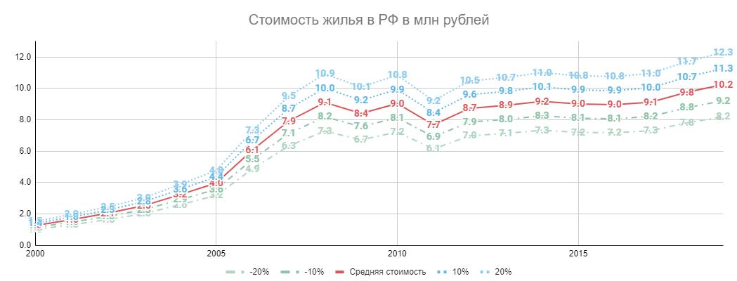 Стоимость жилья в РФ