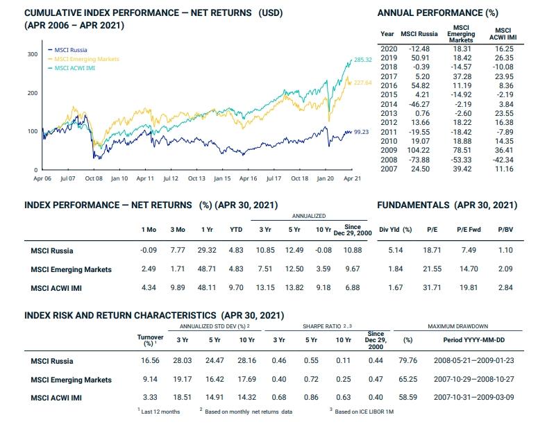 Анализ MSCI Russia