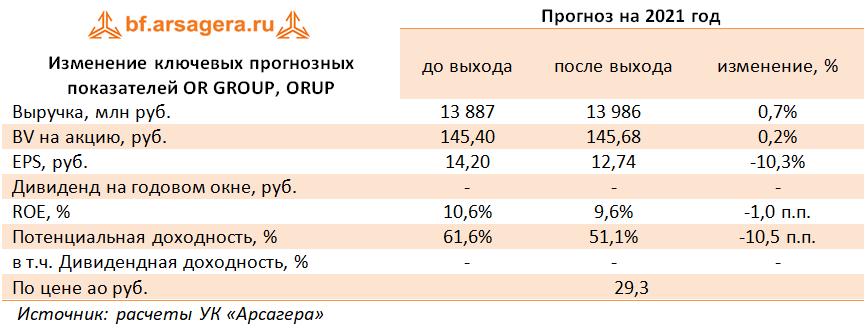 Изменение ключевых прогнозных показателей OR GROUP, ORUP (OBUV), 2020