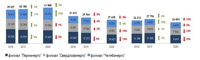 МРСК Урала ТП