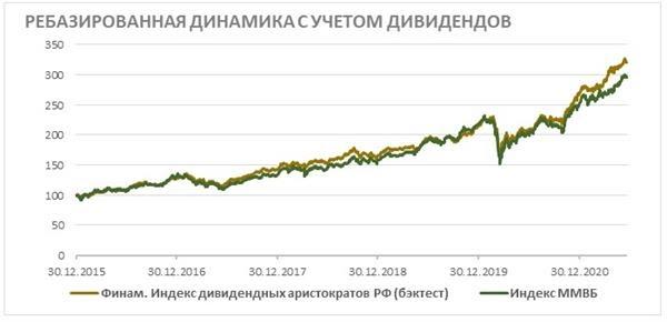 Сравнение доходности FMRU и индекса Мосбиржи