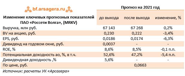 Изменение ключевых прогнозных показателей ПАО «Россети Волга», (MRKV) (MRKV), 2020