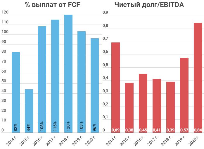 FCF и Чистый долг/EBITDA Северсталь