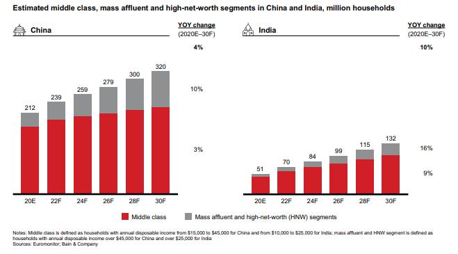 Прогноз среднего класса в Китае и Индии
