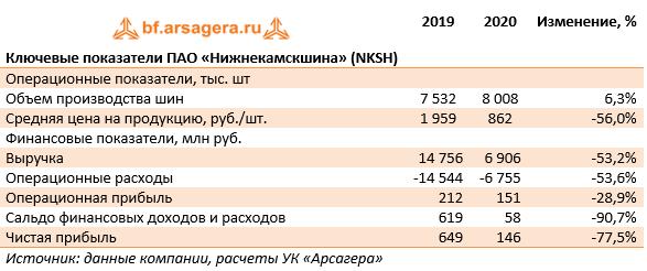 Ключевые показатели ПАО «Нижнекамскшина» (NKSH) (NKSH), 2020