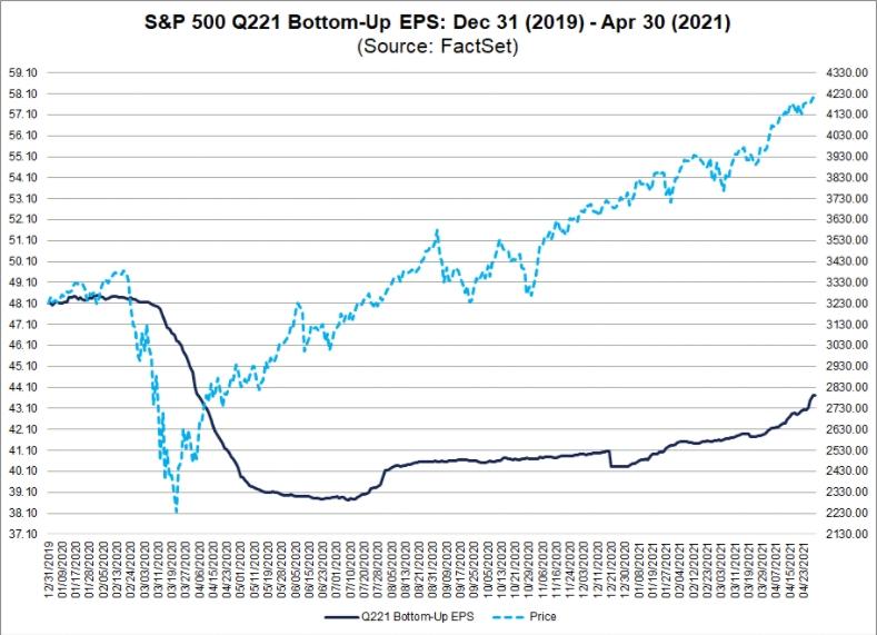 EPS и индекс S&P500