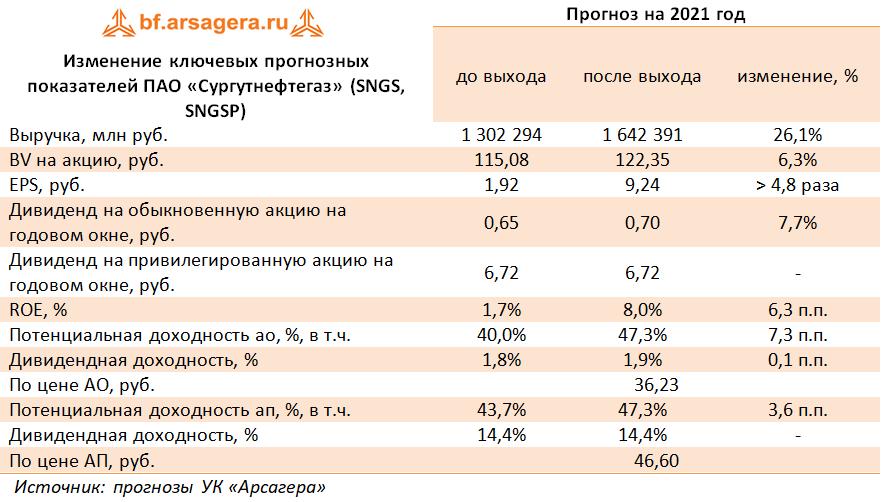 Изменение ключевых прогнозных показателей ПАО «Сургутнефтегаз» (SNGS, SNGSP) (SNGS), 1Q2021