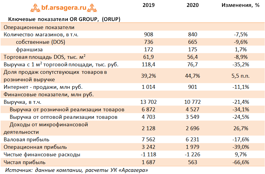 Ключевые показатели OR GROUP,  (ORUP) (OBUV), 2020