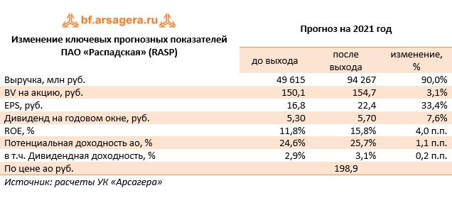Изменение ключевых прогнозных показателей ПАО «Распадская» (RASP)   (RASP), 2020