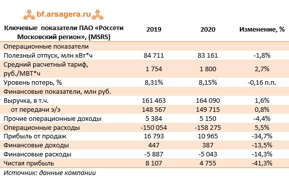 Ключевые  показатели ПАО «Россети Московский регион», (MSRS) (MSRS), 2020