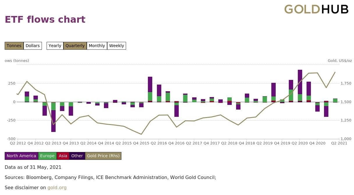 Денежные потоки в золотые ETF