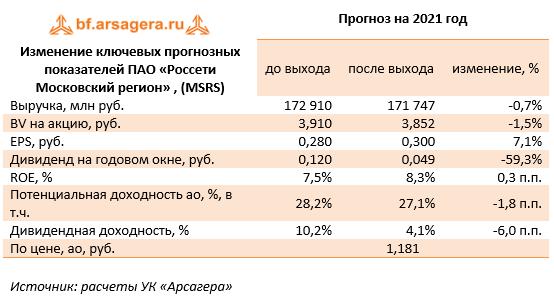 Изменение ключевых прогнозных показателей ПАО «Россети Московский регион» , (MSRS) (MSRS), 2020