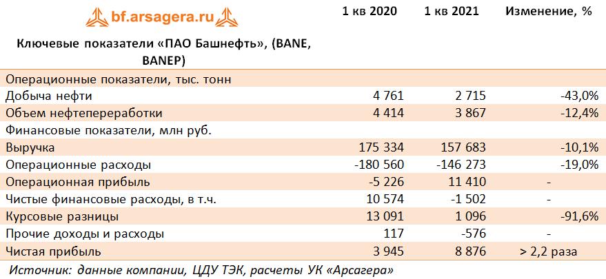 Ключевые показатели «ПАО Башнефть», (BANE, BANEP) (BANE), 1Q2021