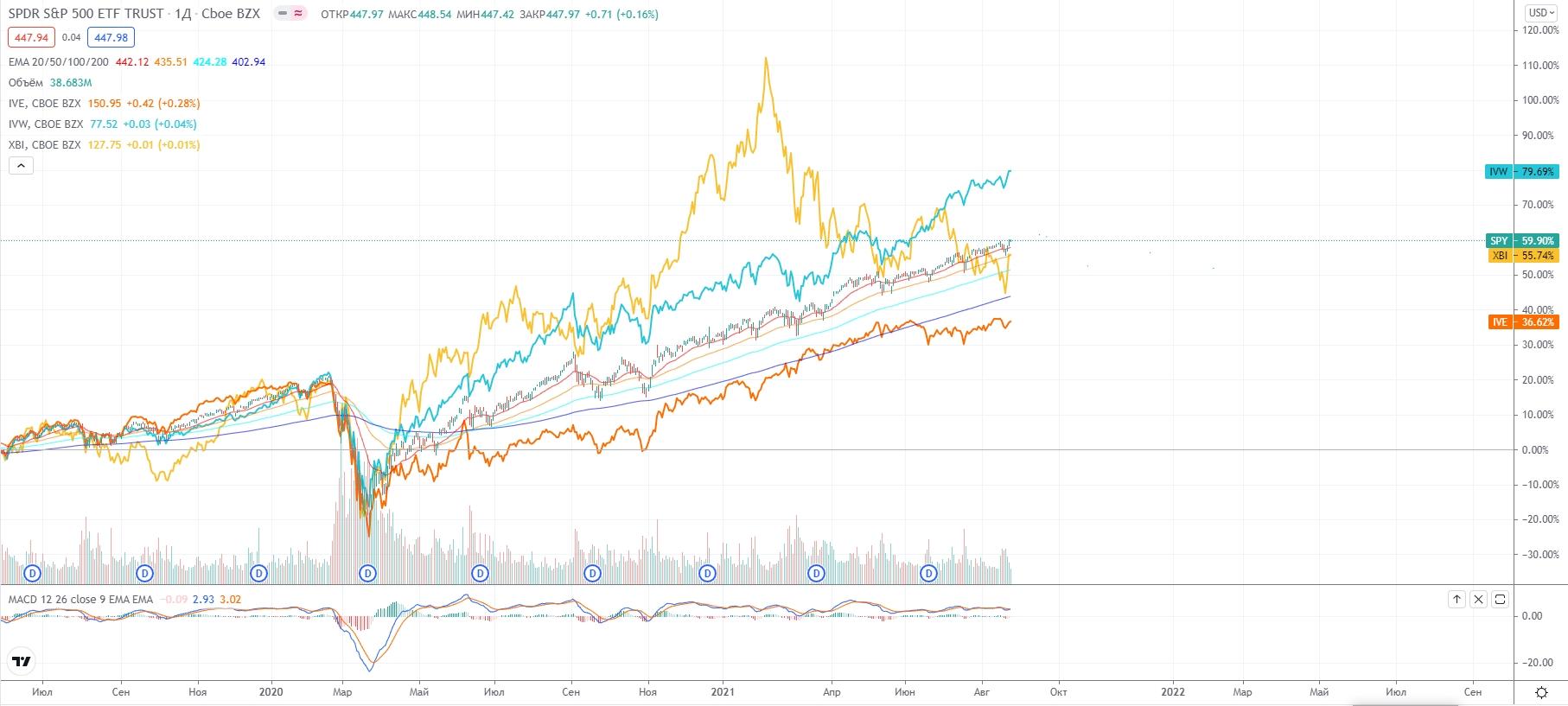 Сравнение секторов с Индексом S&P500