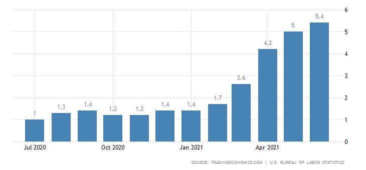 Инфляция США