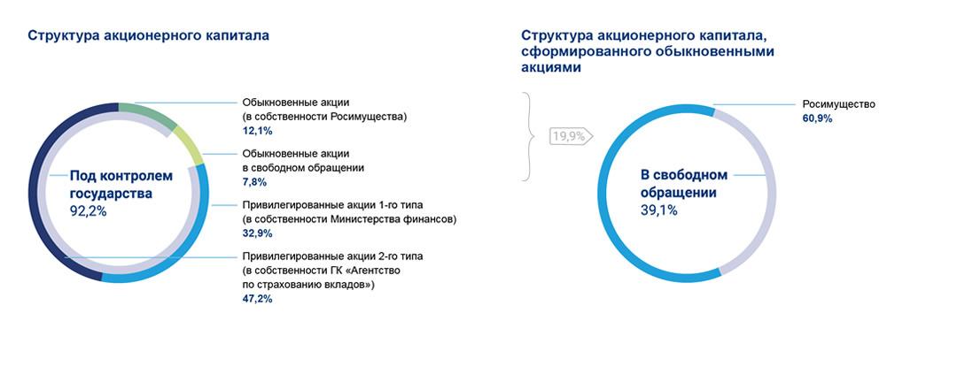 Структура акционеров ВТБ
