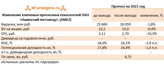 Изменение ключевых прогнозных показателей ПАО «Ашинский метзавод», (AMEZ)  (AMEZ), 2020