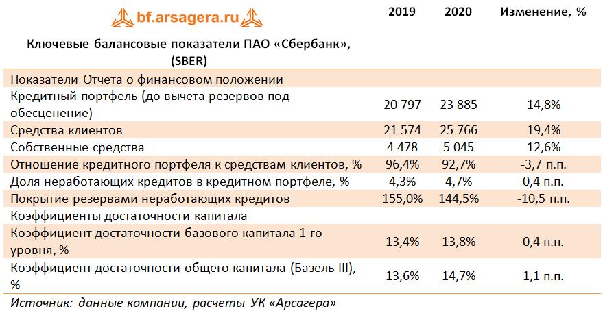 Ключевые балансовые показатели ПАО «Сбербанк», (SBER) (SBER), 2020