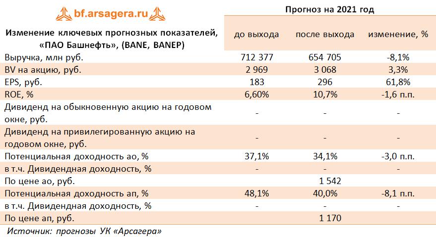 Изменение ключевых прогнозных показателей, «ПАО Башнефть», (BANE, BANEP) (BANE), 1Q2021