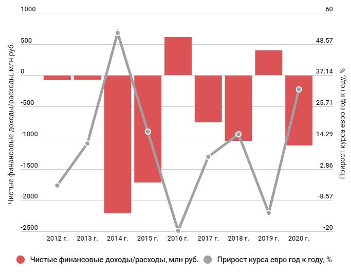 Зависимость чистого фин. дохода/расхода и курса евро