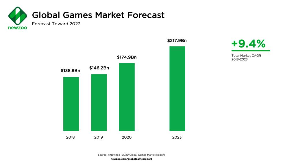 Прогноз игрового рынка