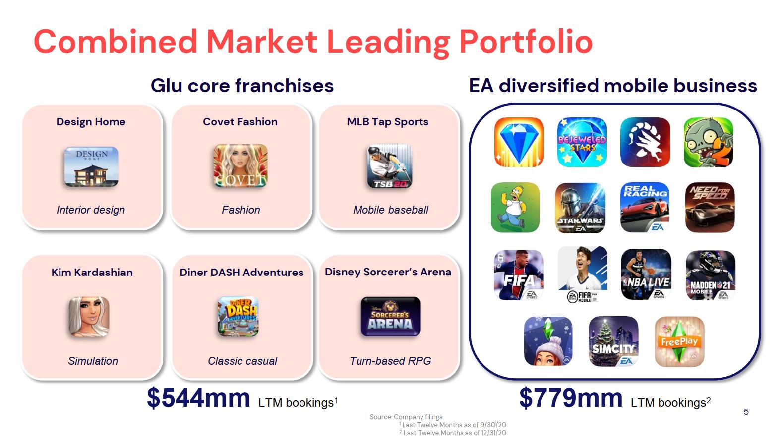 Игры Glu mobile и EA