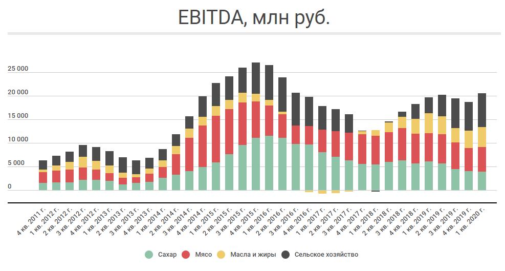 Структура EBITDA