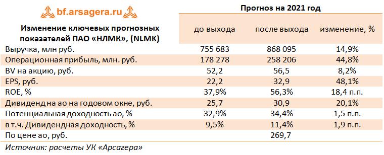 Изменение ключевых прогнозных показателей  ПАО «НЛМК», (NLMK)   (NLMK), 1Q2021