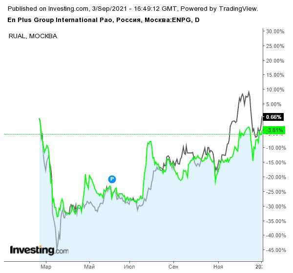 Динамика акций EN+ и РУСАЛа до 2021 года