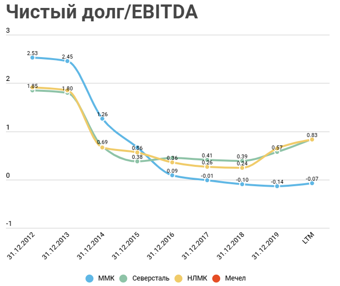 Чистый долг/EBITDA по компаниям