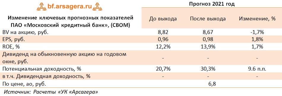 Изменение ключевых прогнозных показателей ПАО «Московский кредитный банк», (CBOM) (CBOM), 1Q2021